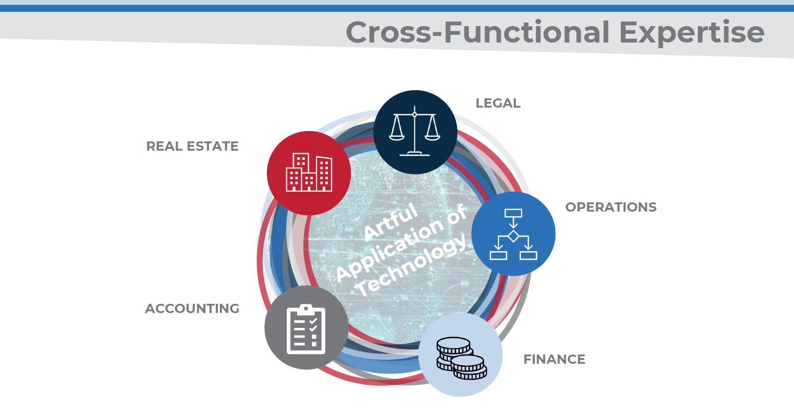 Cross Functional Expertise